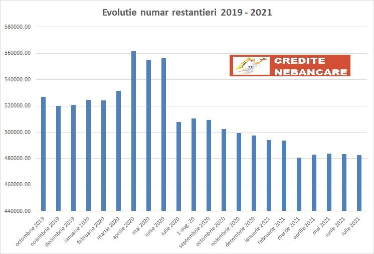 evolutie restantieri 2019 - 2020 - 2021