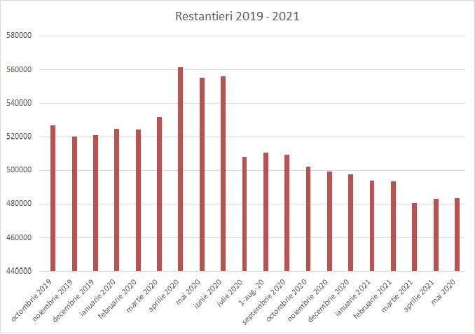 Restantieri 2019 - 2021